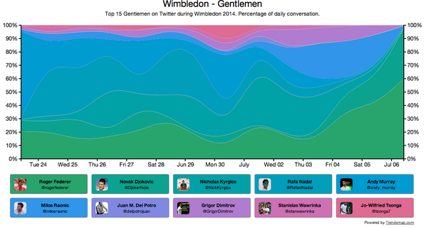 Wimbledon 2014 – Top Gentlemen's Players on Twitter