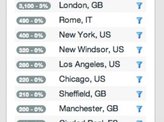 #Brits2014 global invasion