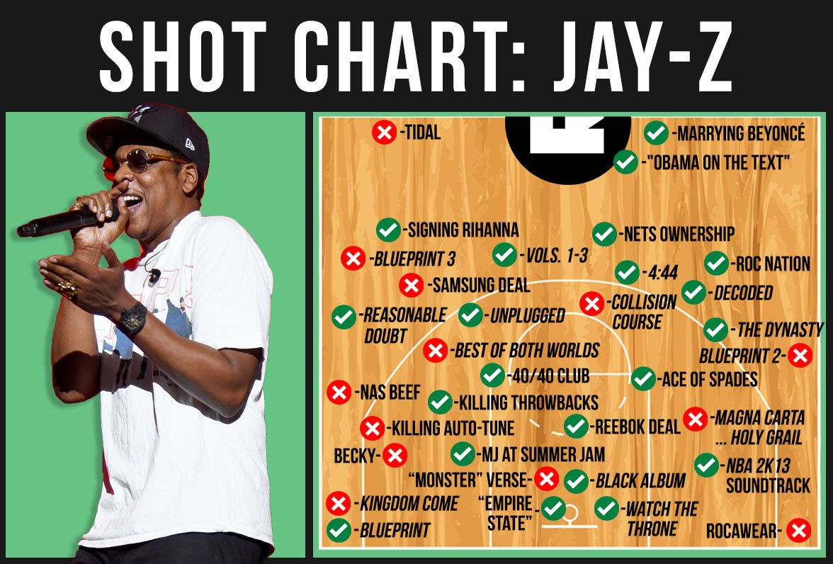 The ringer the jay z shot chart grammys httpst tweet the jay z shot chart malvernweather Choice Image
